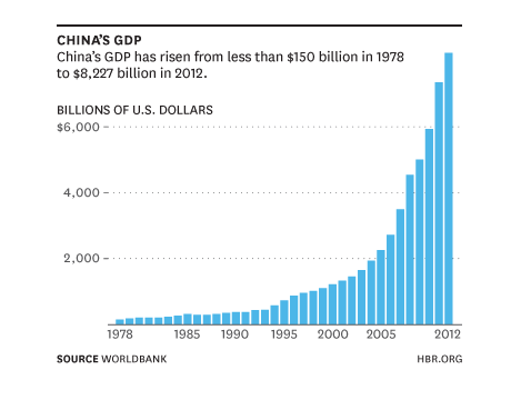 Chinese Growth Chart