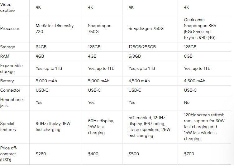 Galaxy A32 vs. Galaxy A42 vs. Galaxy A52 vs. Galaxy S20 FE
